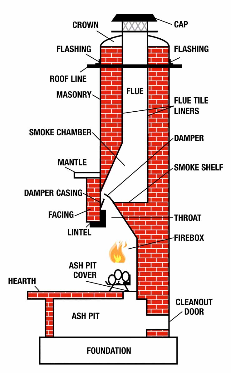 why is our multi floor connected fireplace leaking fumes between